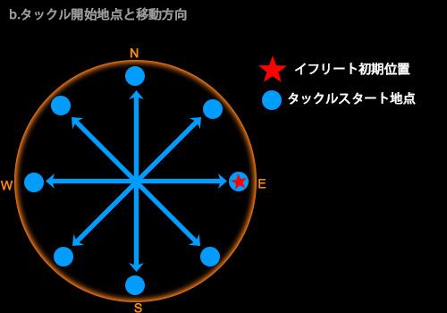 b.タックル開始地点と移動方向
